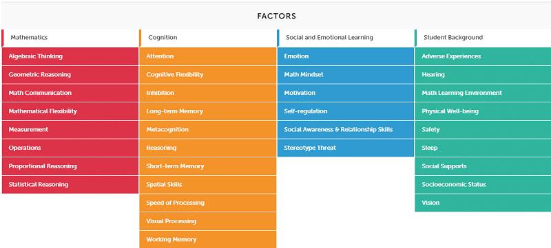 Math Factors for Grades 7-9