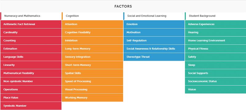 Math Factors for PK2