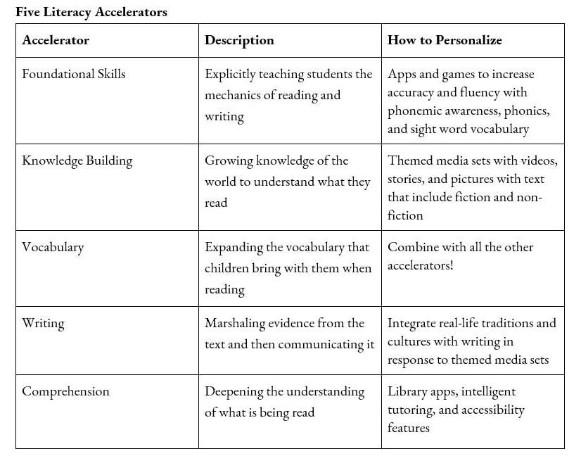 Five Literacy Accelerators